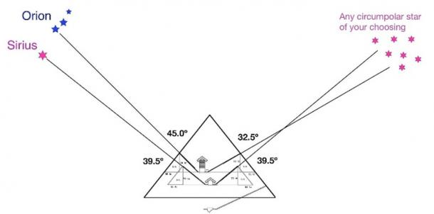 Fig 4. The star-shaft pointing theory championed by Robert Bauval. The shafts are said to point at specific stars in a specific era, and so we can supposedly date the construction of the Great Pyramid from these angles.
