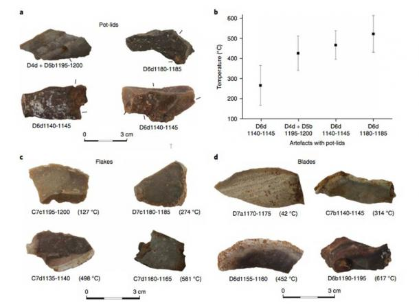 The study analyzed the estimated temperatures needed to create different kinds of artifacts. (Aviad Agam et. al. / Human Behaviour)