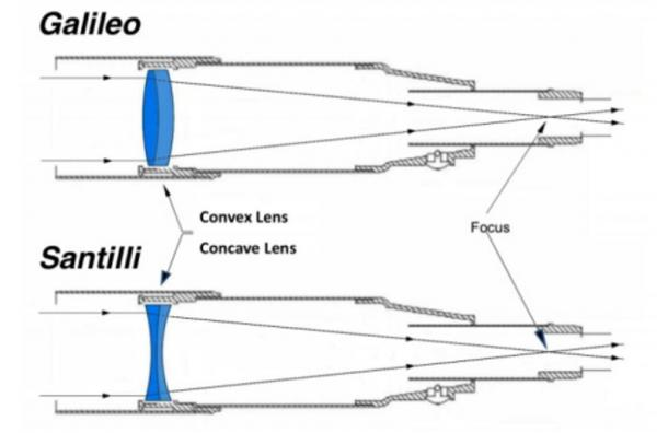 Top: A conventional Galileo telescope with convex lenses designed to observe ordinary matter-light. Bottom: The new Santilli telescope with concave lenses designed to observe antimatter-light.