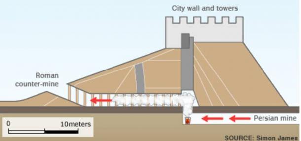 Ilustración que muestra el uso propuesto de gas tóxico en Dura-Europos
