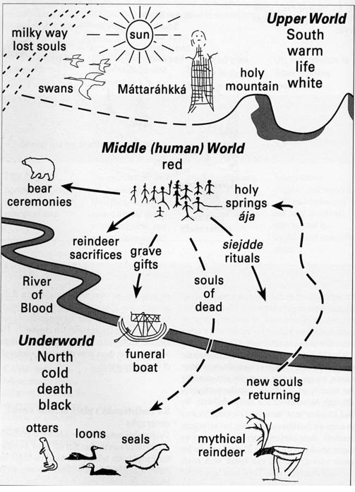 Chart of the three worlds in ancient Sámi spirituality